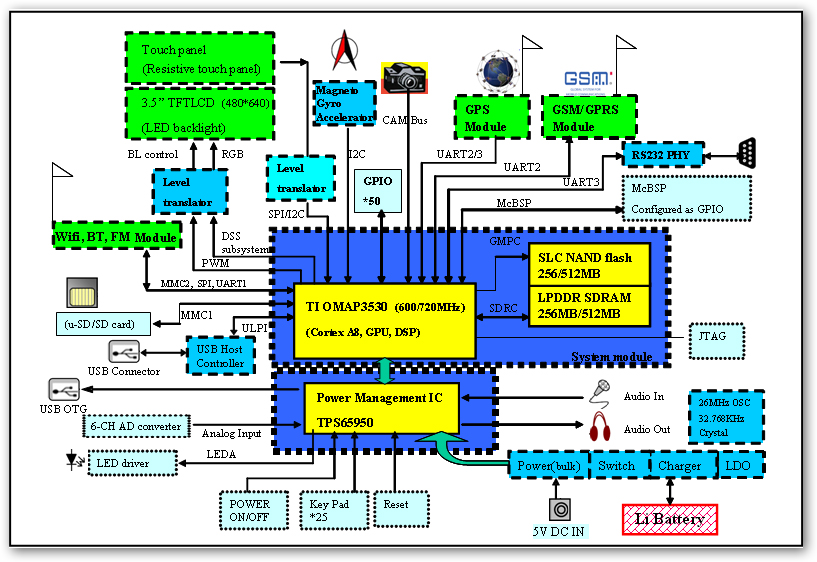 microphone block diagram   find a guide with wiring diagram images    application block diagram on microphone block diagram